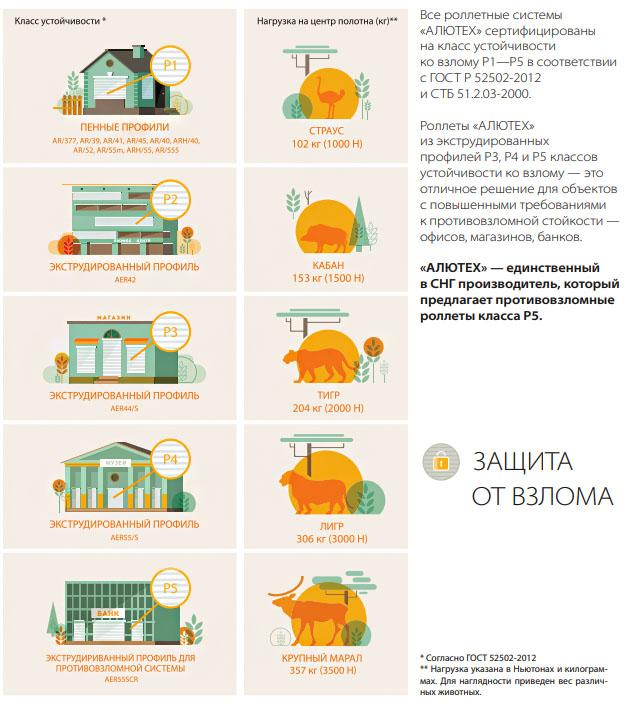 Защитные рольставни цена, где купить в Красноярске